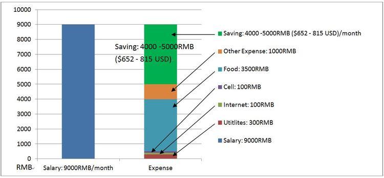 saving-chart